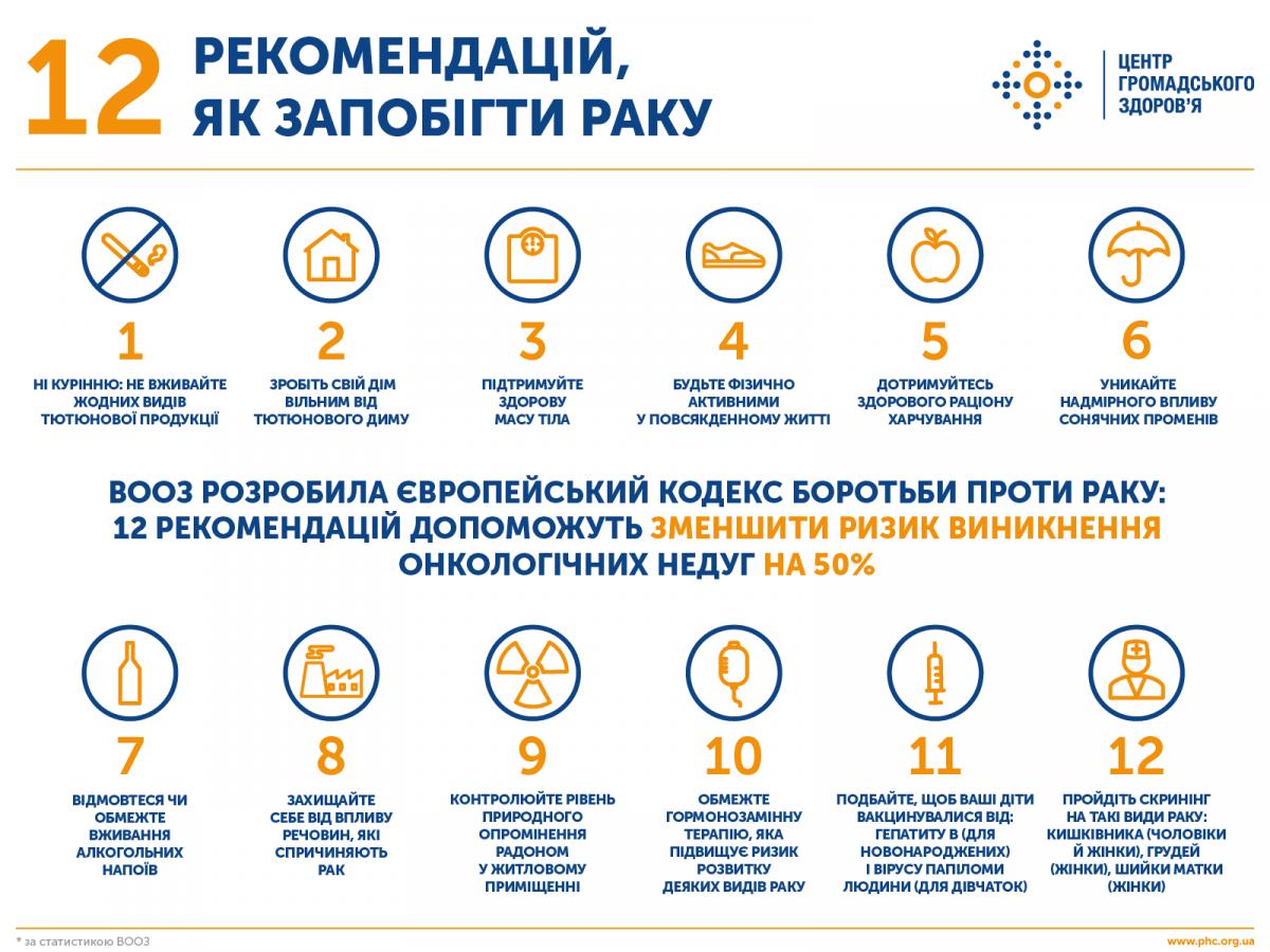Данные phc.org.ua