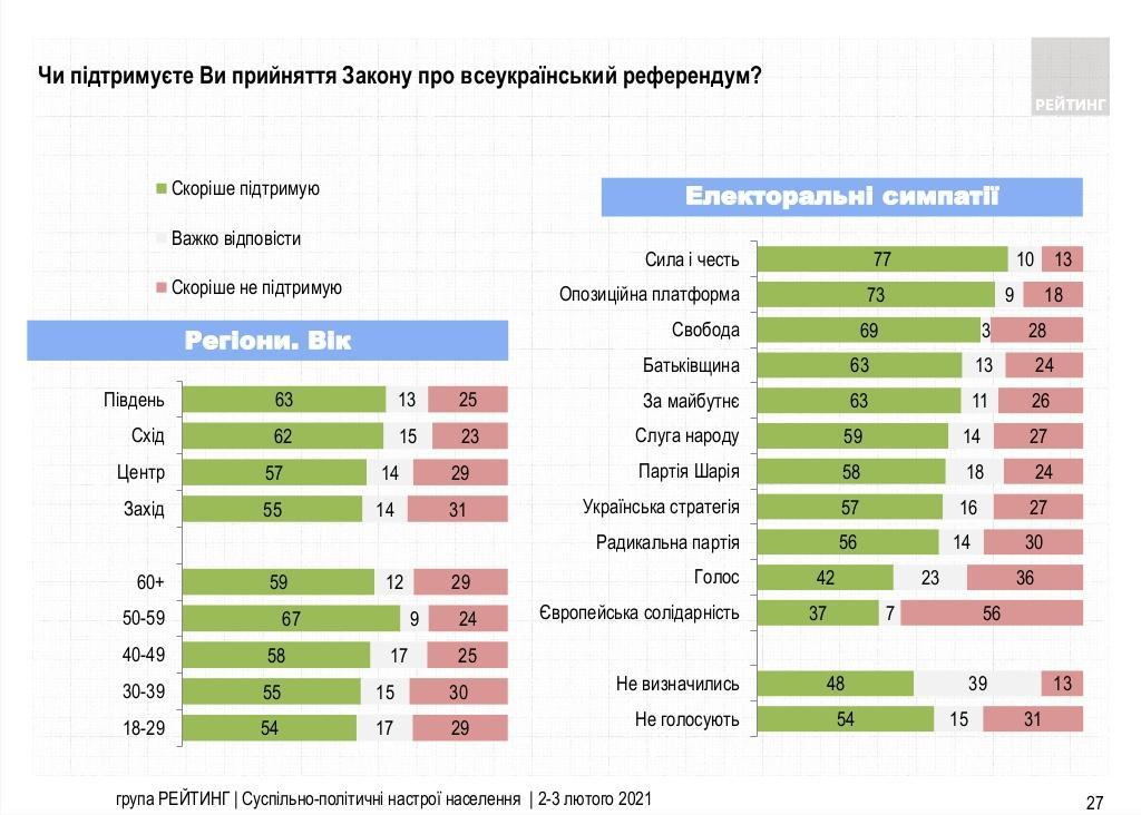 Поддержка закона о референдуме / «Рейтинг»
