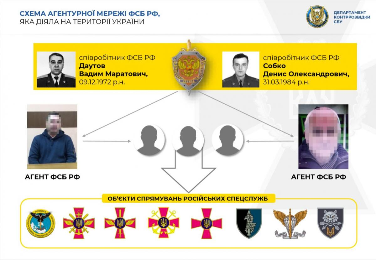 The SBU has named the network's Russian handlers, as well as the agencies targeted by the spies