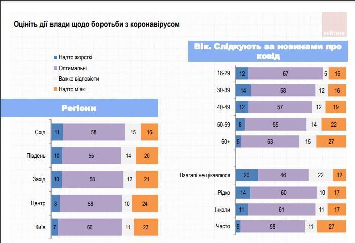 Данные ratinggroup.ua