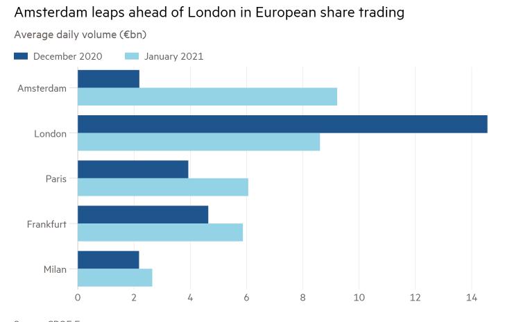 Инфографика Financial Times