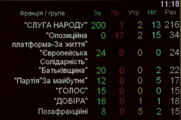 Дела Майдана-Рада приняла ключевое постановление / скриншот