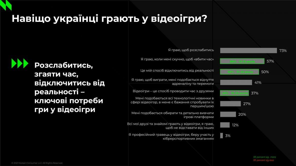 Зачем украинцы играют в компьютерные игры /иллюстрация Nielsen