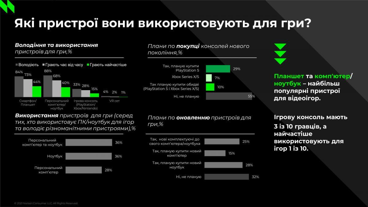 По статистике трое из десяти украинских геймеров владеют консолями /иллюстрация Nielsen