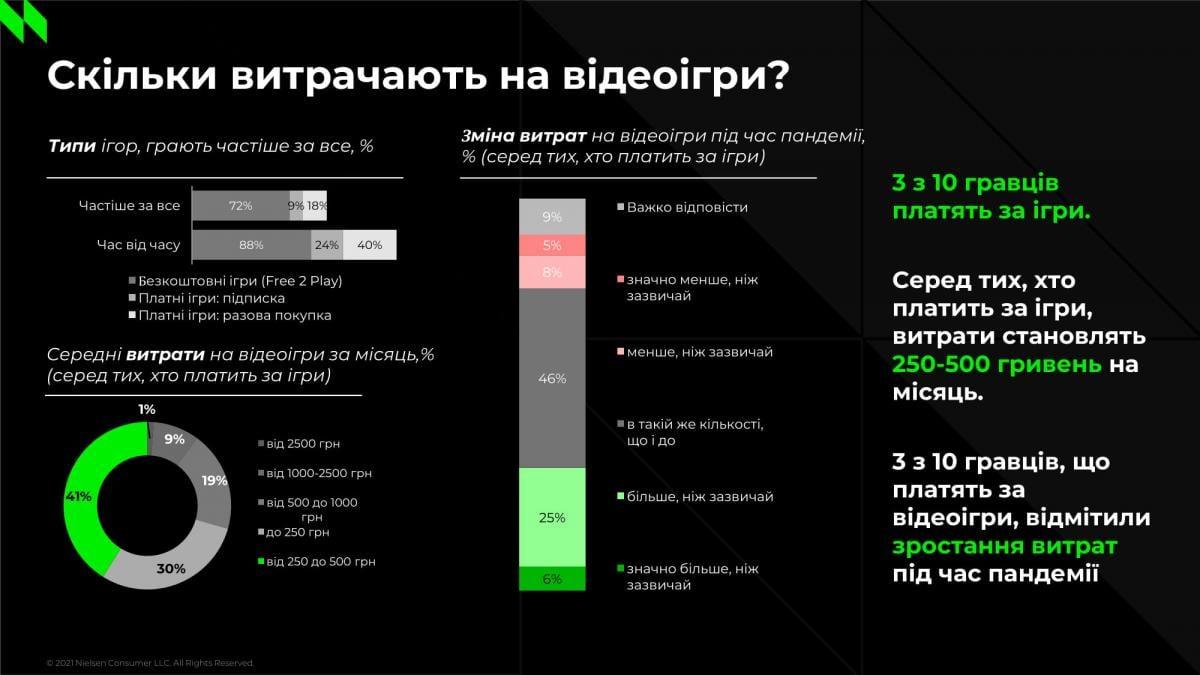 Сколько украинцытратят на видеоигры / иллюстрация Nielsen