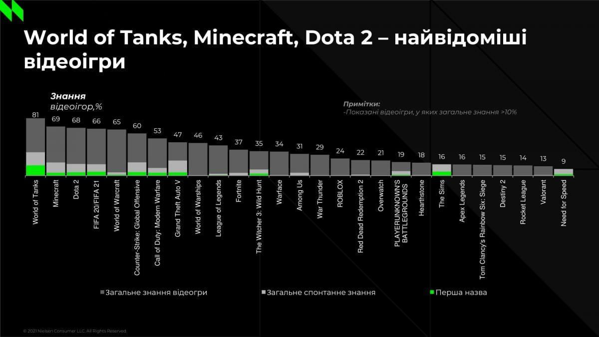 Самые известные игры у украинских геймеров / иллюстрация Nielsen