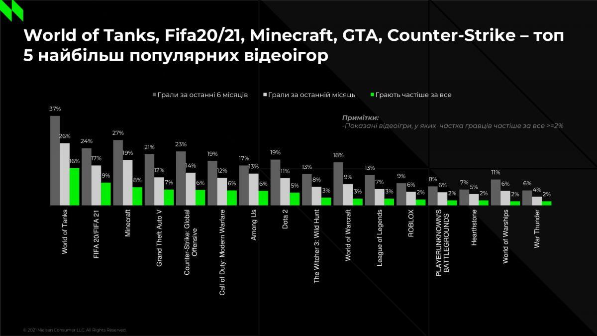 Самые популярные игры в Украине / иллюстрация Nielsen