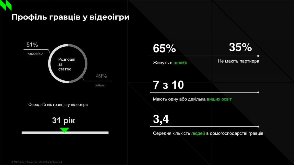 Средний возраст украинских геймеров / иллюстрация Nielsen