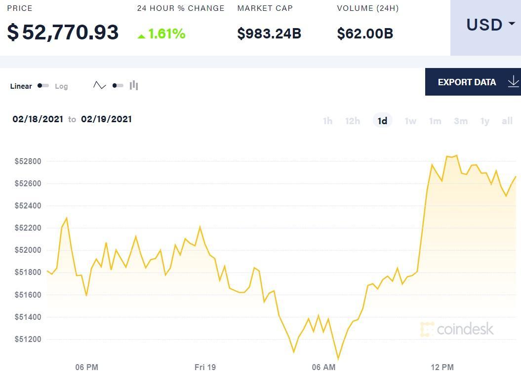 Капитализация биткоина приблизилась к триллиону долларов / фото Сoindesk
