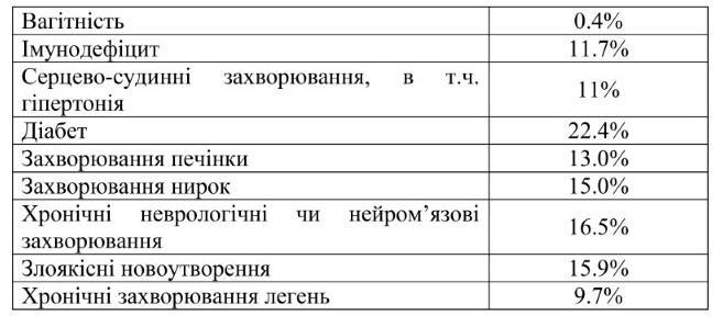 Диабет - самое опасное сопутствующее заболевание при коронавирусе / фото nas.gov.ua