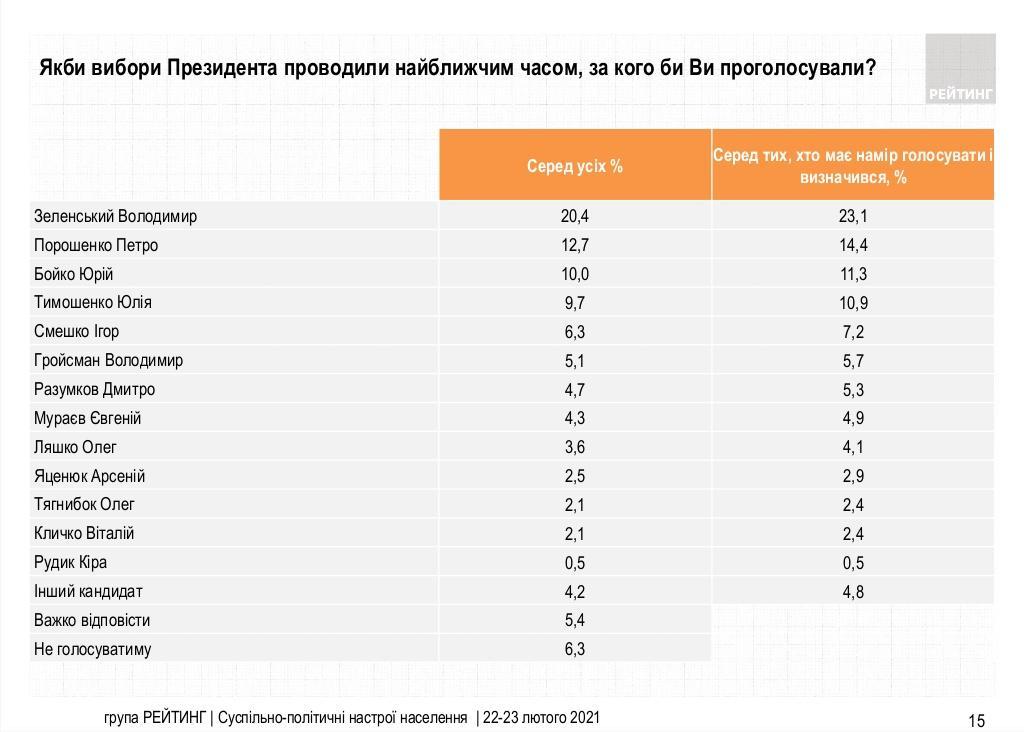 Если бы выборы состоялись в ближайшее время, 23,1% украинцев могли бы проголосовать за Владимира Зеленского / скриншот социологическая группа «Рейтинг»