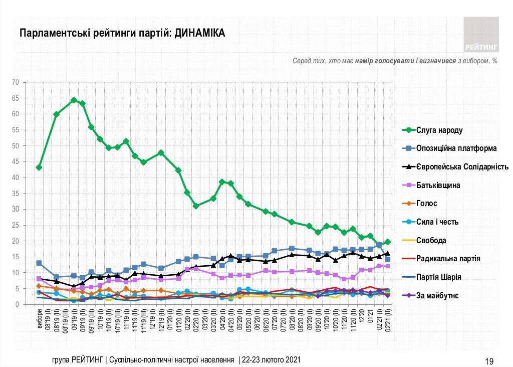 Динамика уровня парламентского рейтинга партий с августа 2019 по февраль 2021 года / скриншот социологическая группа «Рейтинг»
