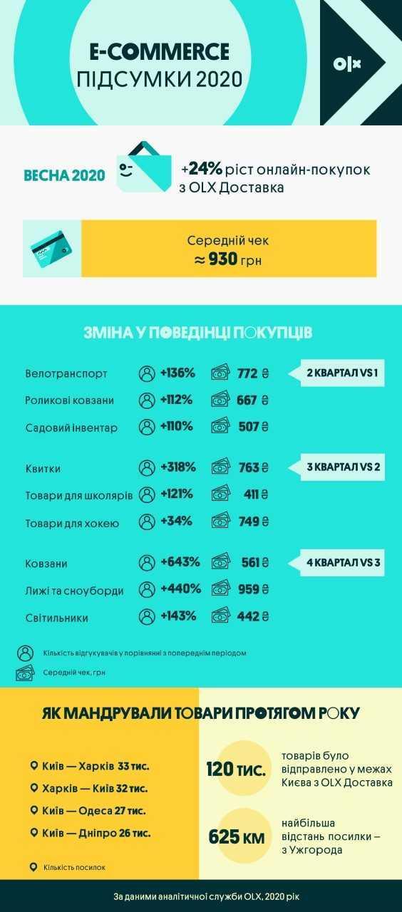 Інфографіка OLХ