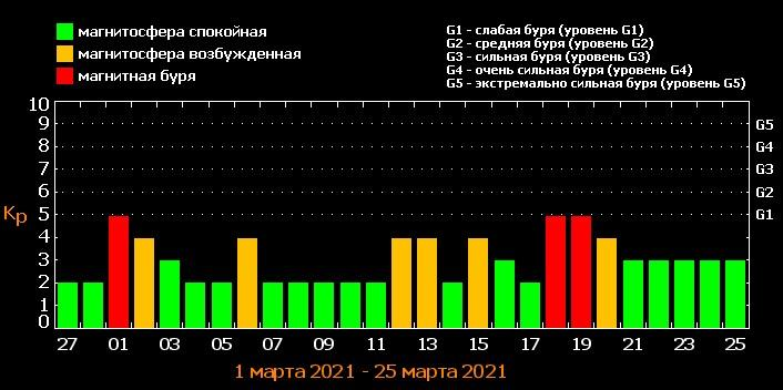 Календар магнітних бур / скріншот tesis.lebedev.ru