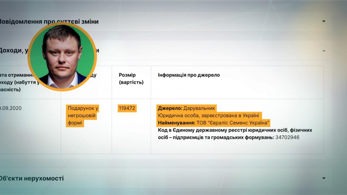 «Слуга народу» Максим Гузенко задекларував подарунок від юридичної особи, що є порушенням законодавства