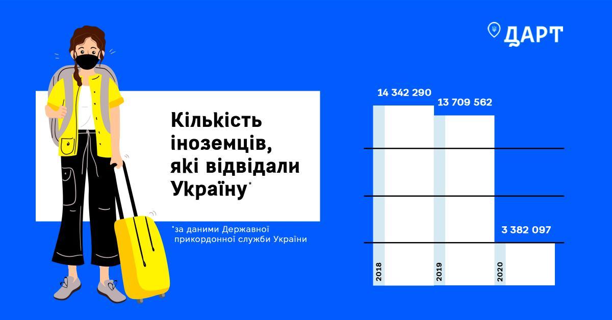 2020 ударил по украинскому туризму / ГАРТ