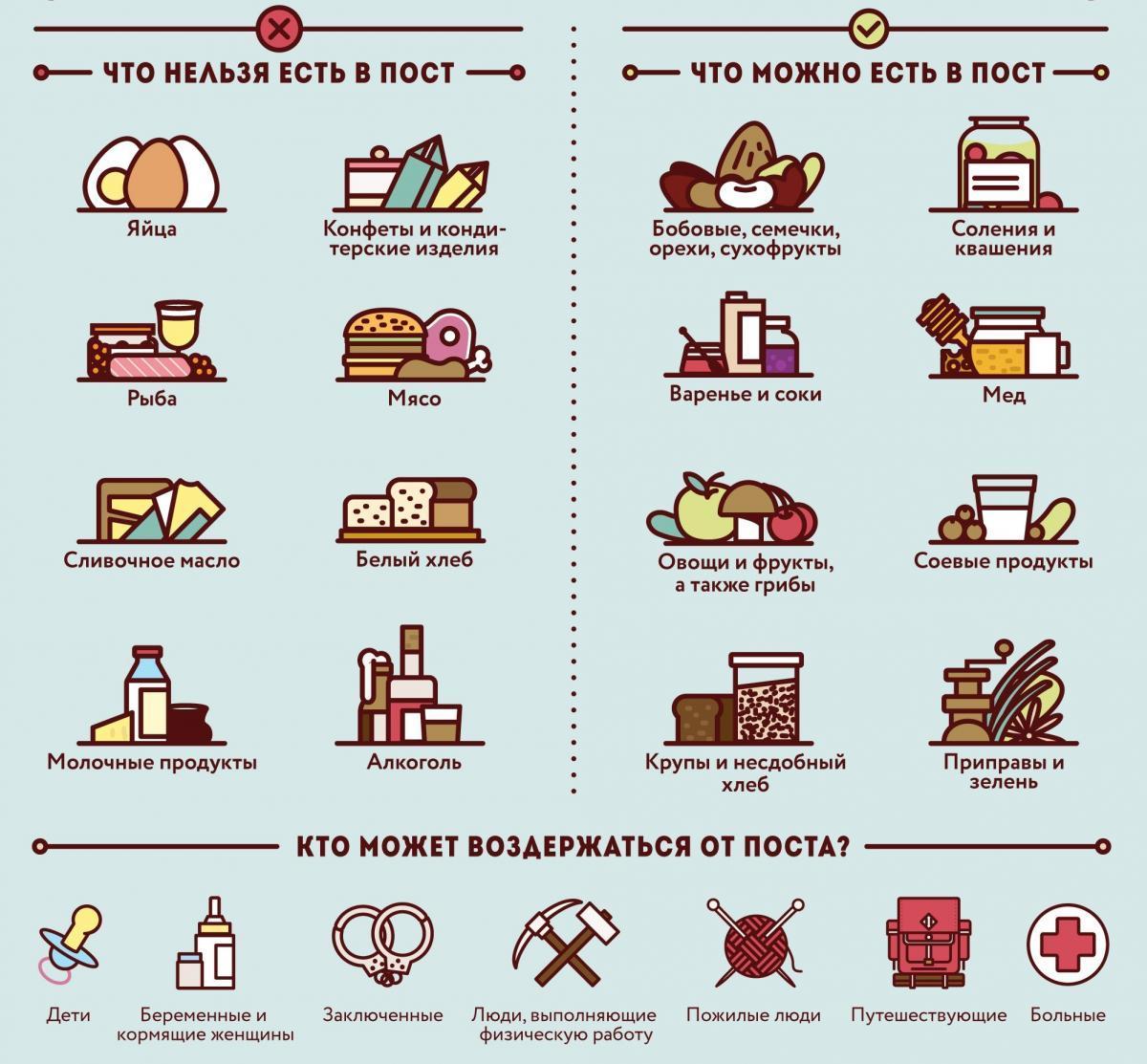 Календар харчування у Великий піст по днях / фото kleo.ru