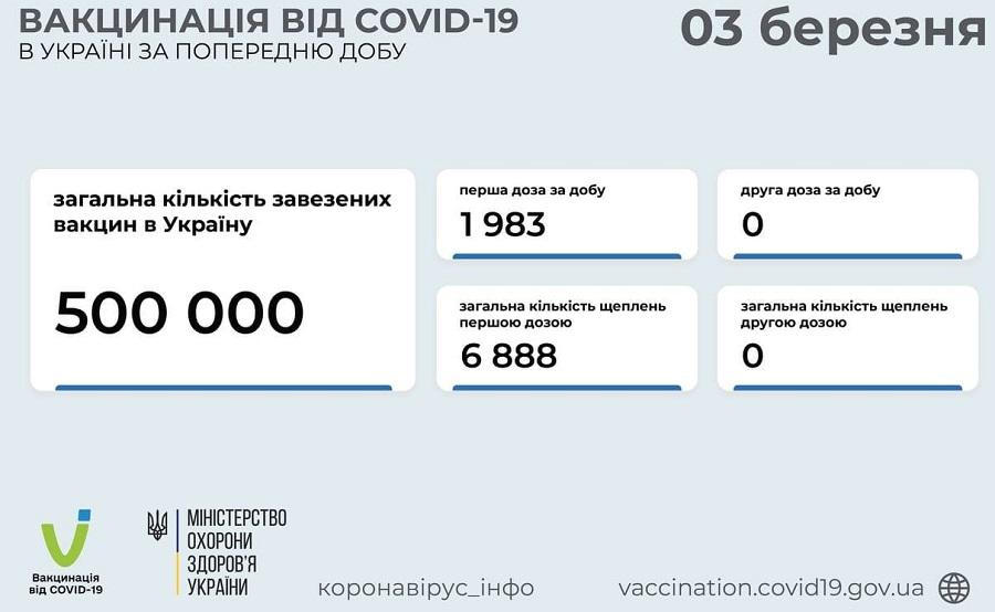 Almost 6,900 Ukrainians vaccinated against COVID-19 since launch of campaign / t.me/COVID19_Ukraine