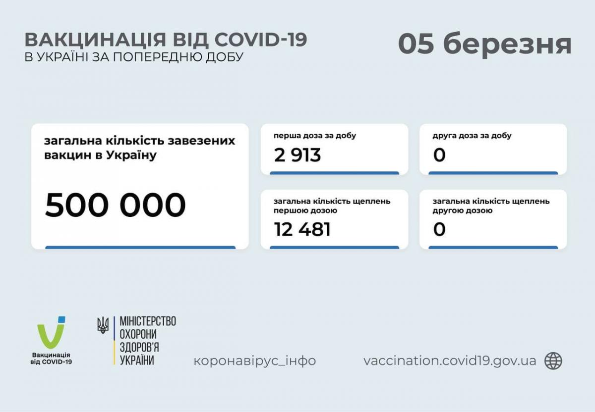 Almost 12,500 Ukrainians vaccinated against COVID-19 since launch of campaign / t.me/COVID19_Ukraine