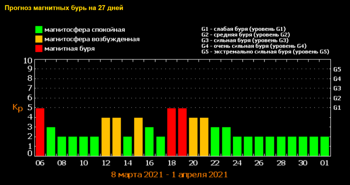 Геомагнітні бурі в березні / скріншот tesis.lebedev.ru