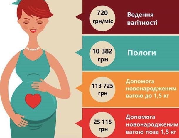 Сколько будут стоить роды и лечение новорожденных с 1 апреля / данные НСЗУ / инфографика LIGA.Life