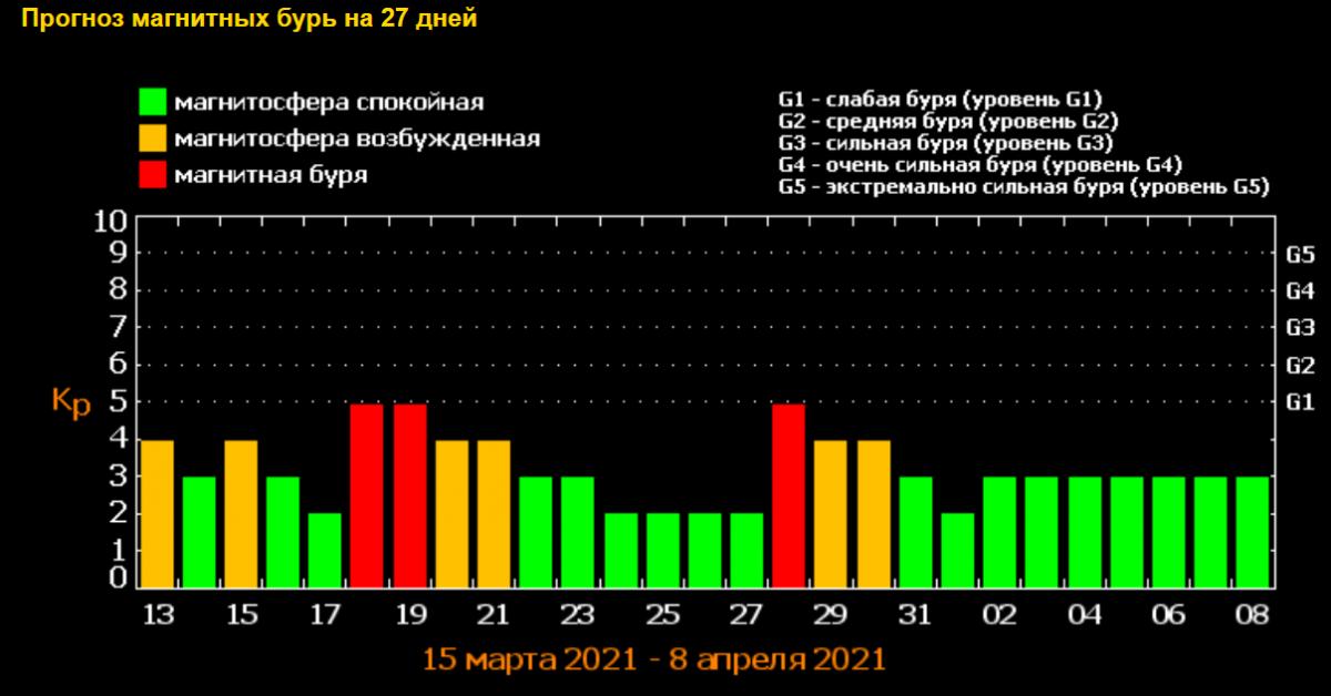 Геомагнитные бури в марте 2021 / скриншот tesis.lebedev.ru