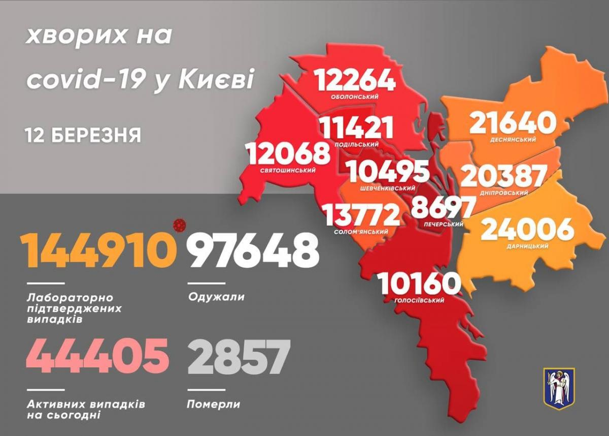 Коронавирус в Киеве: статистика на 12 марта 2021