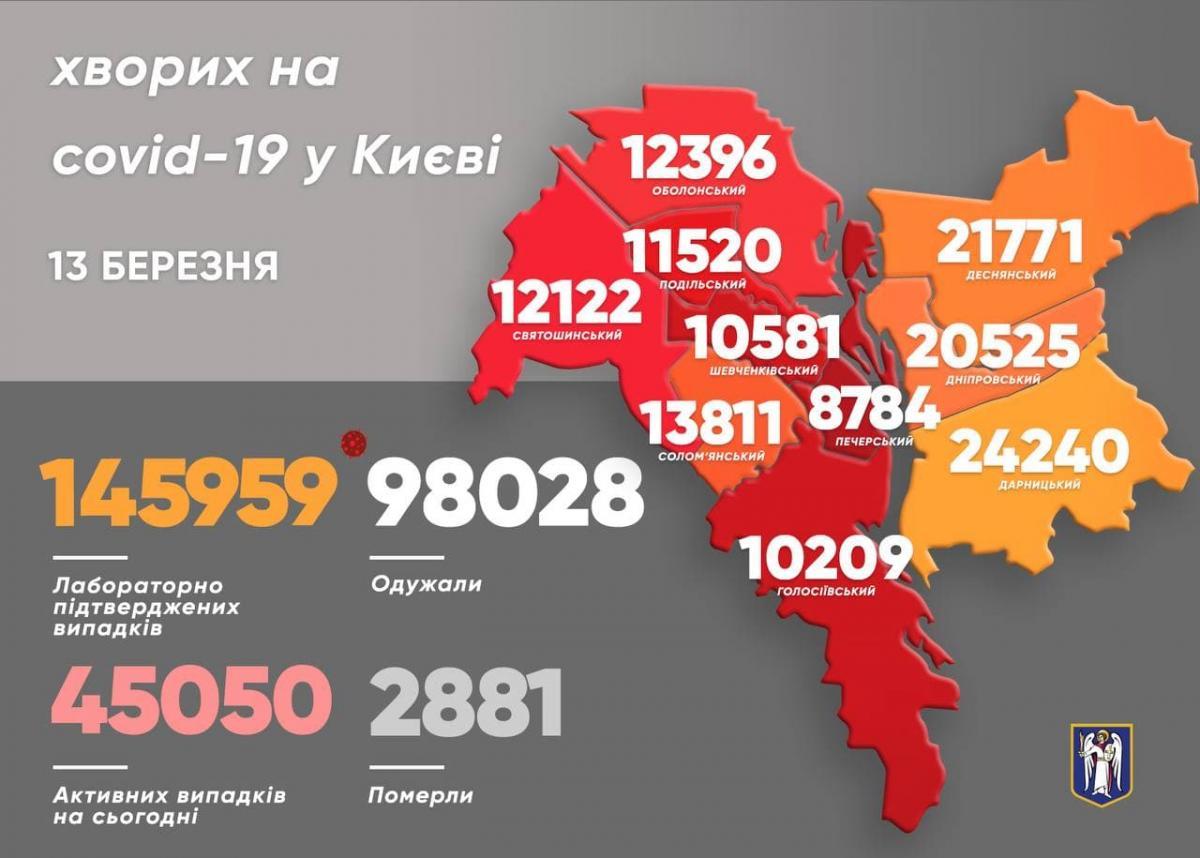 Больше всего новых случаев заболевания выявили в Дарницком, Днепровском и Оболонском районах города