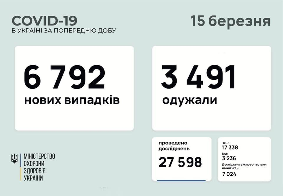 Коронавірус в Україні: статистика / facebook.com/maksym.stepanov.official/