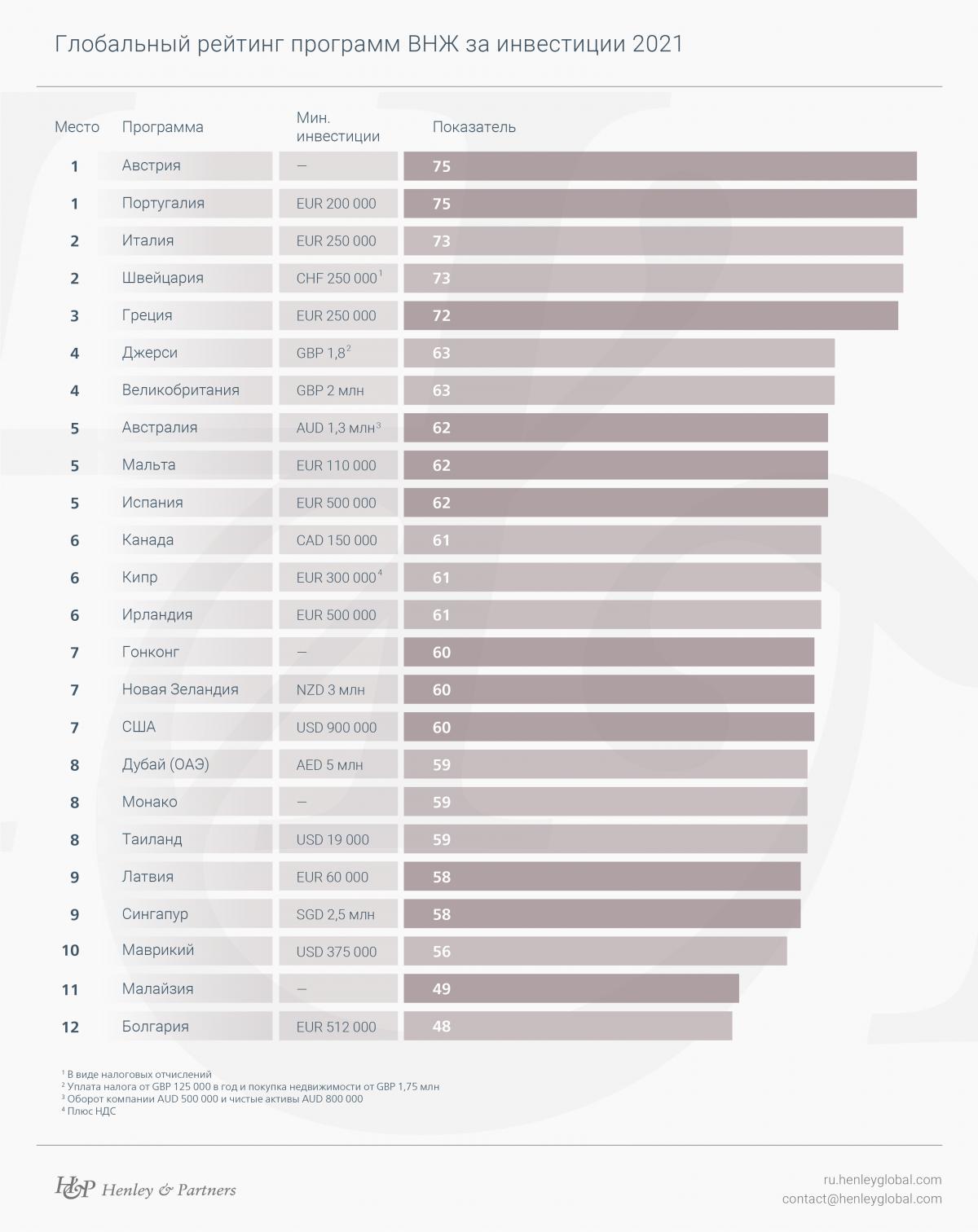 Глобальный рейтинг программ ВНЖ за инвестиции 2021 / данные Henley & Partners