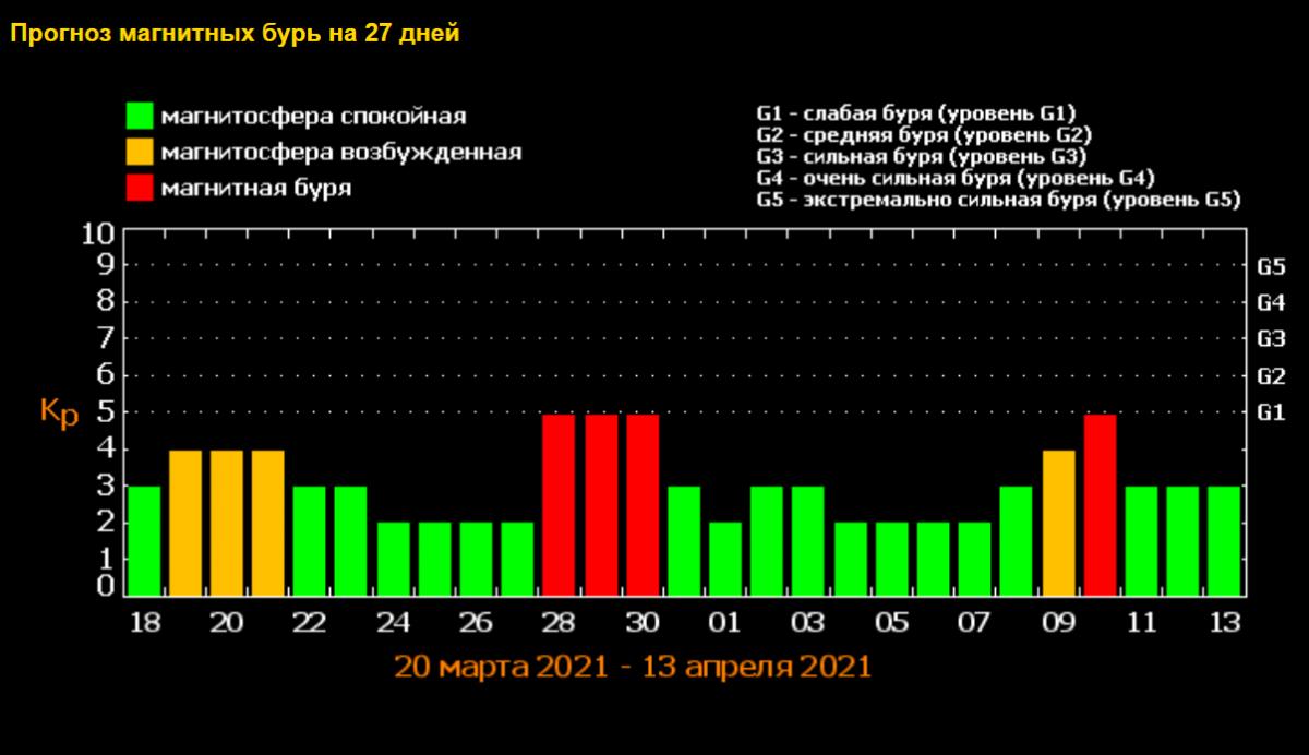 Магнитные бури в Украине / фото скриншот tesis.lebedev.ru