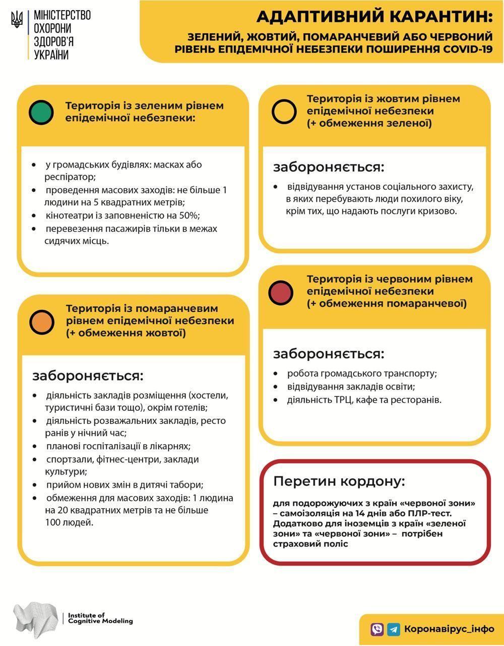 Какие ограничения действуют в разных зонах адаптивного карантина / Министерство здравоохранения Украины