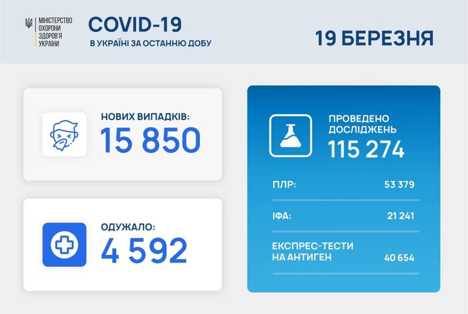 Статистика за сутки 18 марта / Максим Степанов, Facebook