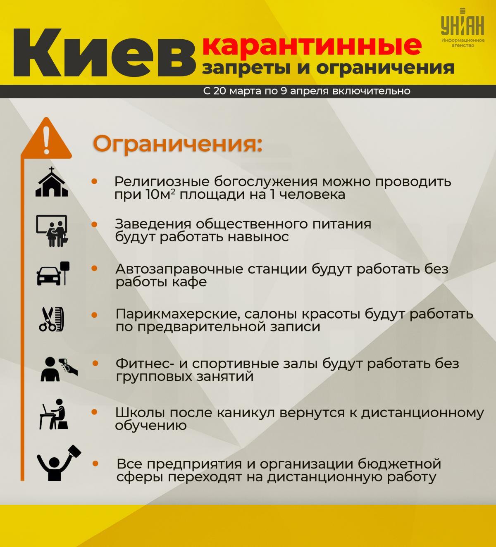 Карантин в Киеве - список ограничений