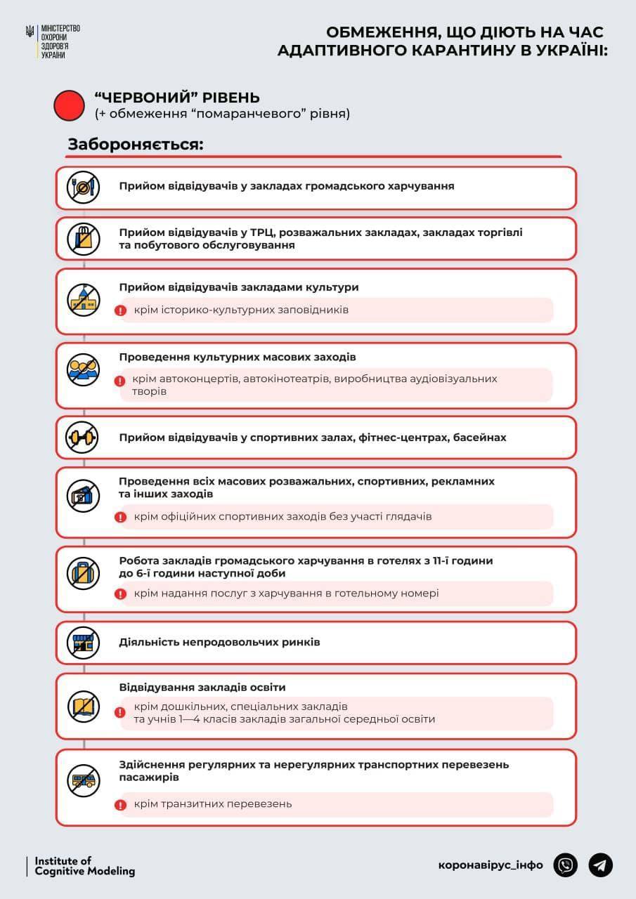 """Ограничения """"красной"""" зоны / t.me/COVID19_Ukraine"""