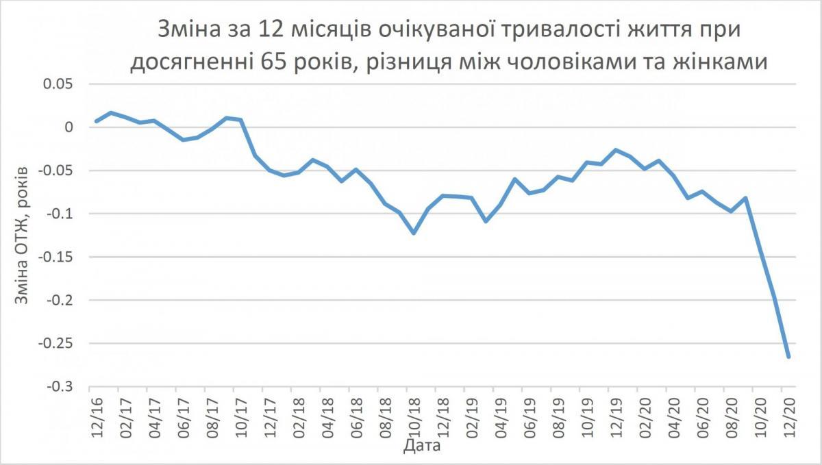 Инфографика: ожидаемая продолжительность жизни при достижении 65-ти лет (НАН)
