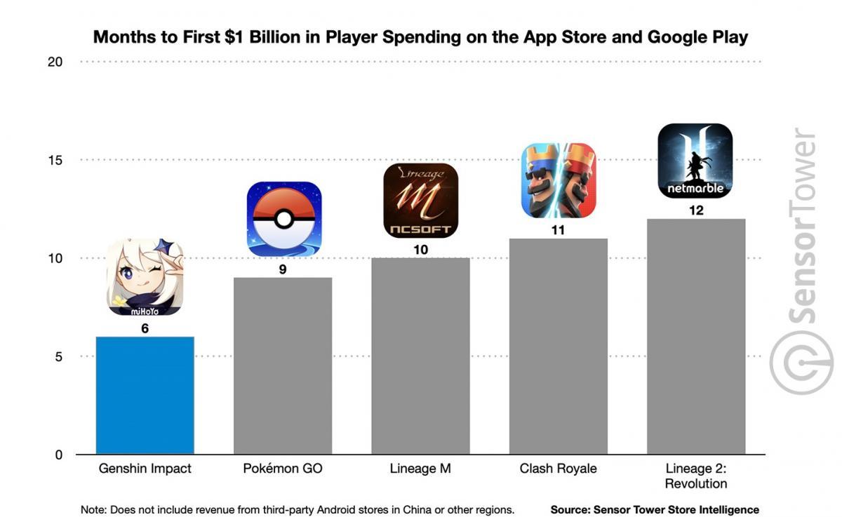Genshin Impact быстрей всех среди мобильных игр заработала $1 миллиард /фото sensortower.com