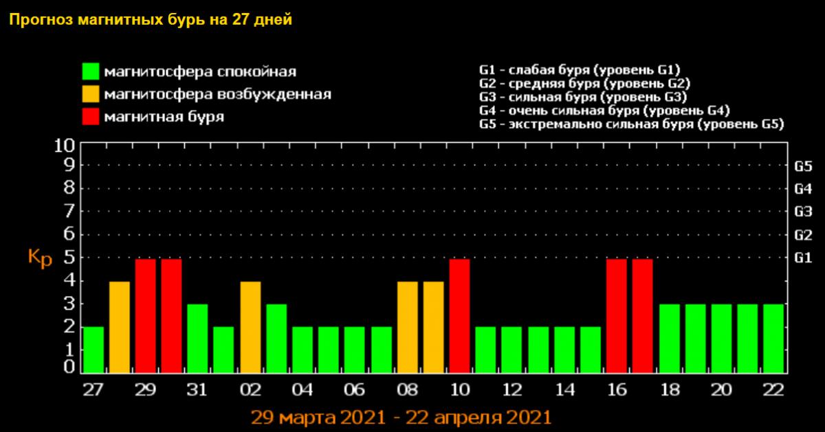 Геомагнитные бури в апреле 2021 / скриншот tesis.lebedev.ru