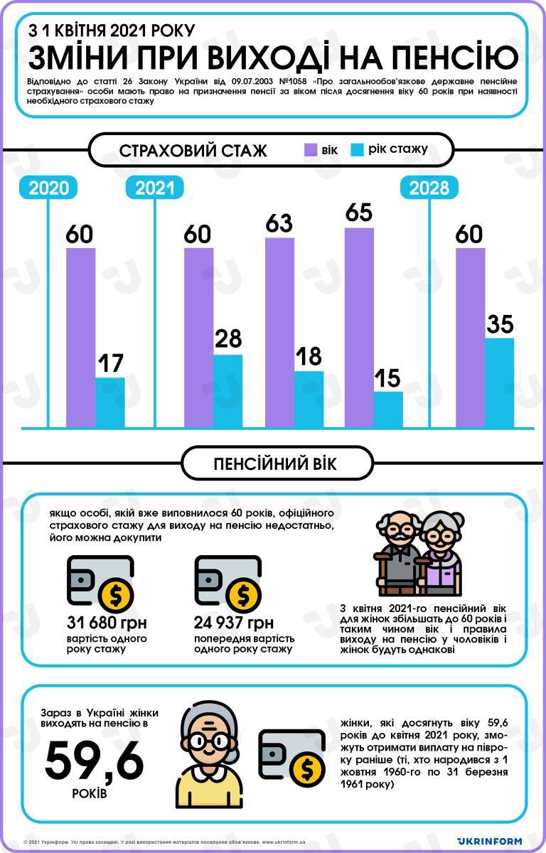 Новые правила выхода на пенсию / фото www.ukrinform.ua