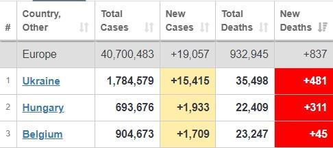 В Украине за сутки от коронавируса умерло более 480 человек / скриншот