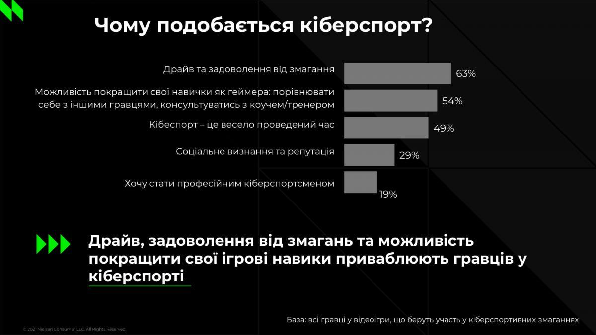 Для 49% респондентов киберспорт - это возможность повеселиться /иллюстрация NielsenIQ