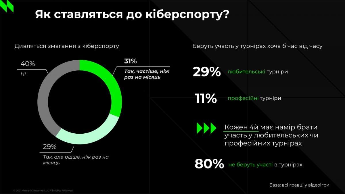 80% украинских геймеров не участвуют в киберспортивных турнирах /иллюстрация NielsenIQ
