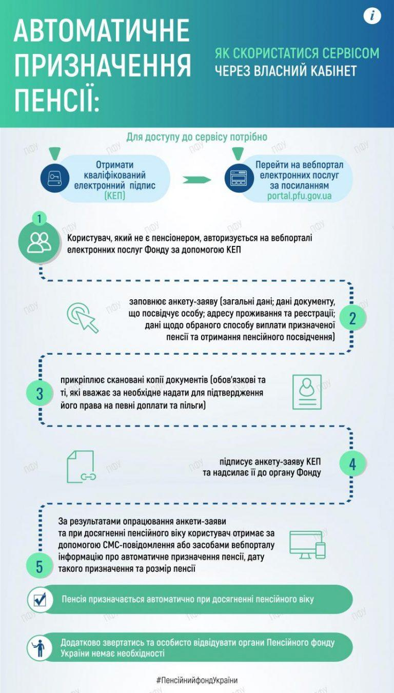 Інфографіка Пенсійного фонду