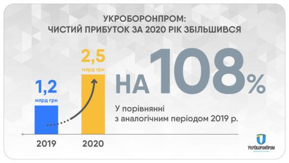 """Чистий прибуток """"Укроборонпрому""""за 2020 рік становить 2,5 млрд грн"""