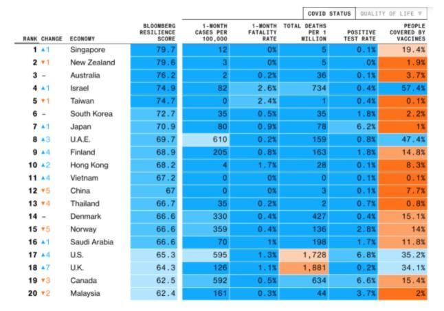 Мировой рейтинг устойчивости к коронавирусу / данные Bloomberg