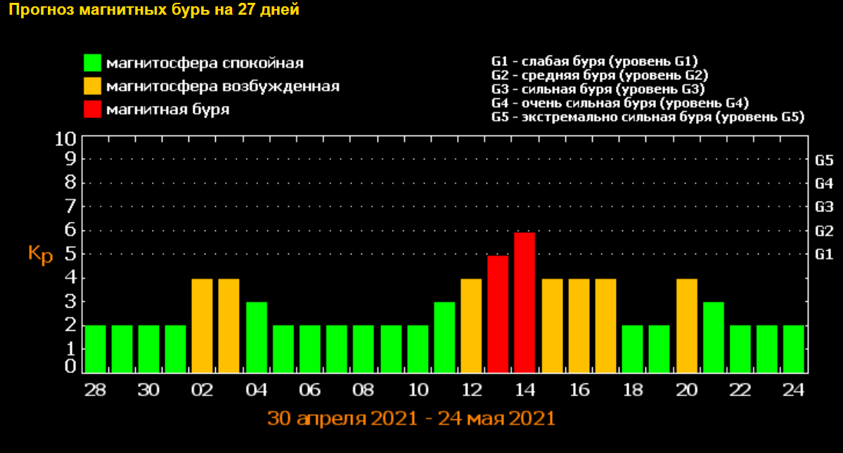 Прогноз бурь на май 2021 / фото tesis.lebedev.ru