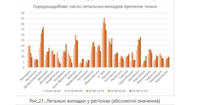Дані НАН України