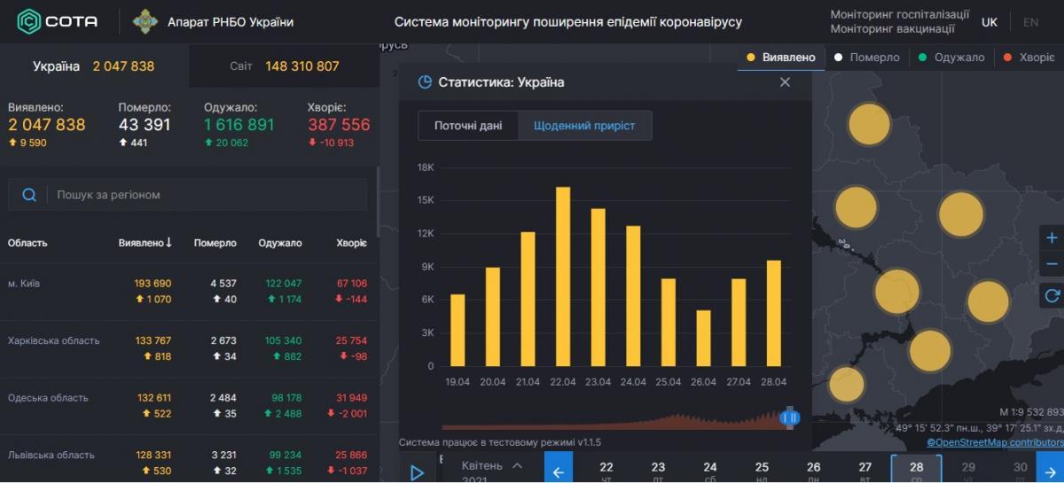 Дані covid19.rnbo.gov.ua/