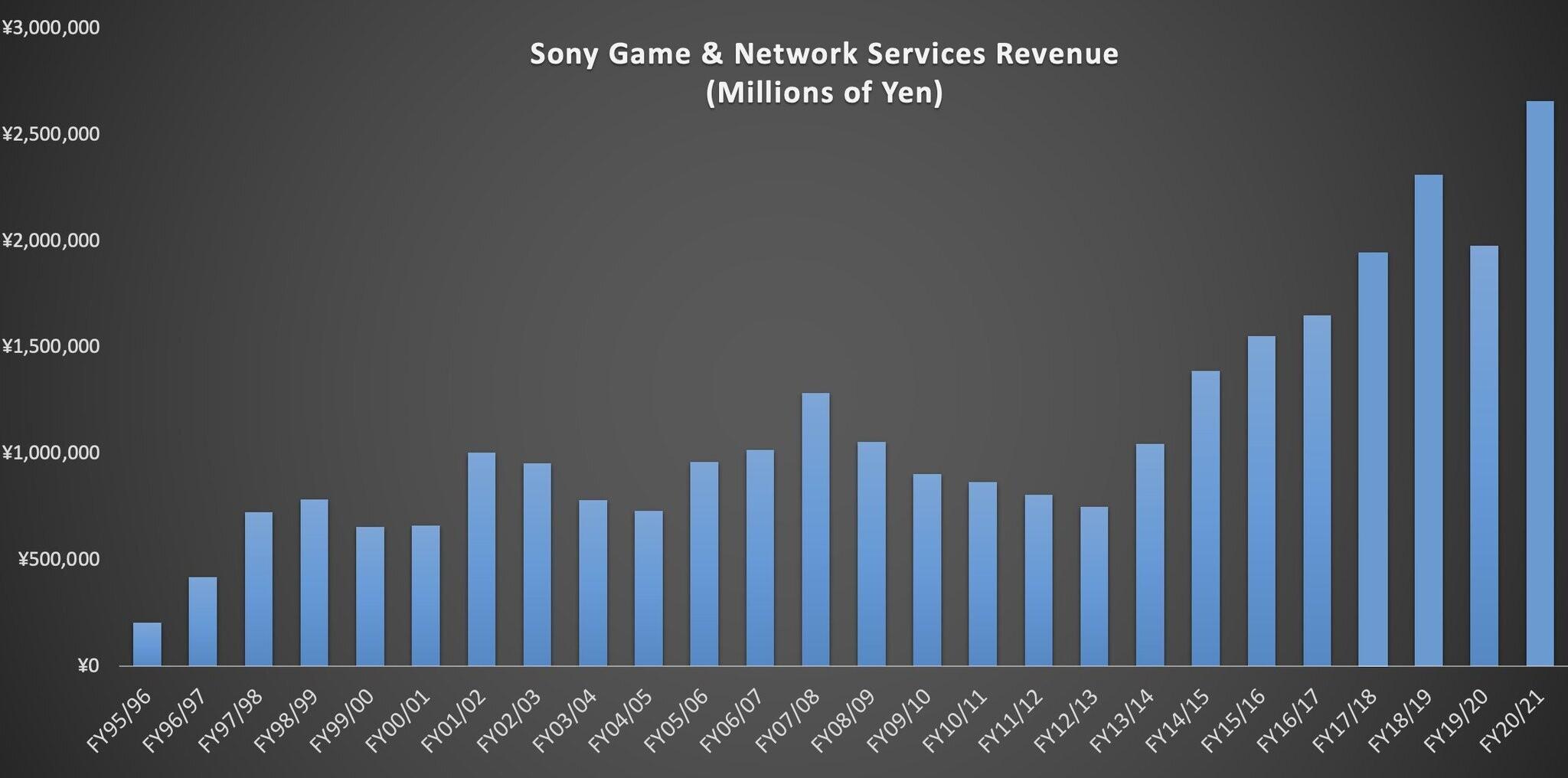 Виторг підрозділу PlayStation в японських єнах / скріншот