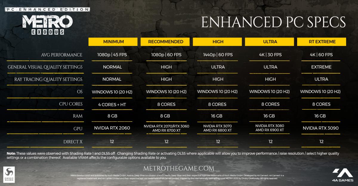 Системные требованияMetro ExodusPC Enhanced Edition / фото 4A Games